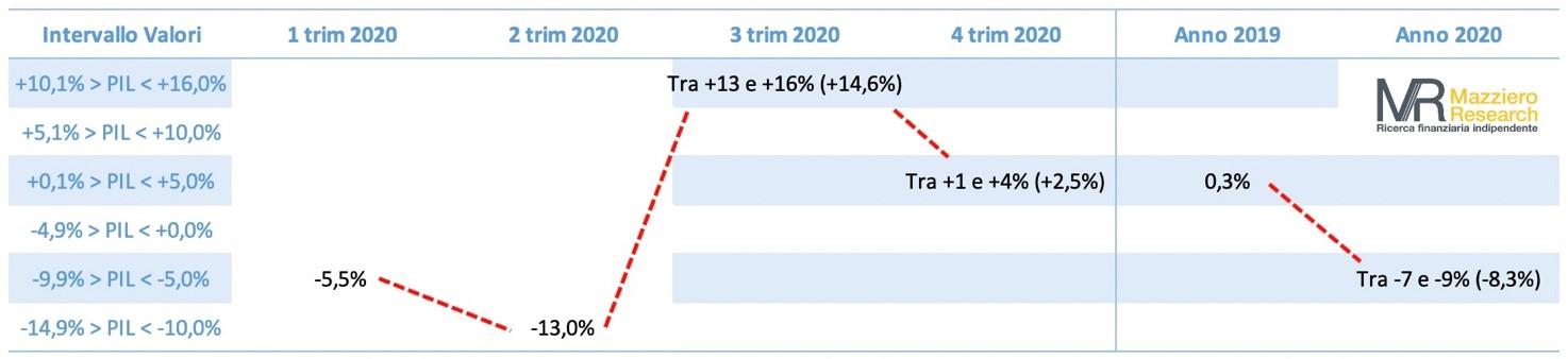 Debito pubblico ad agosto forte crescita a 2.580 miliardi Mazziero Research