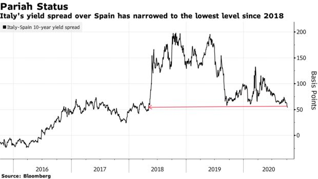 Dimenticate lItalia la pecora nera dEuropa e la Spagna