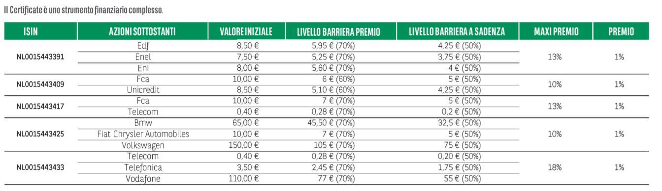 Maxi Cash Collect BNP Paribas sfrutta lefficienza fiscale con premi fino al 18