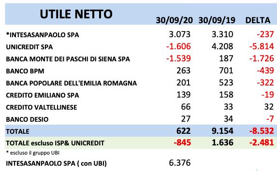 Banche italiane terzo trimestre nero per la redditivita utili netti giu del 93