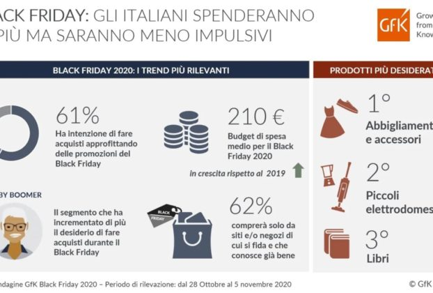Black Friday 2020 gli italiani spenderanno in media 210 euro