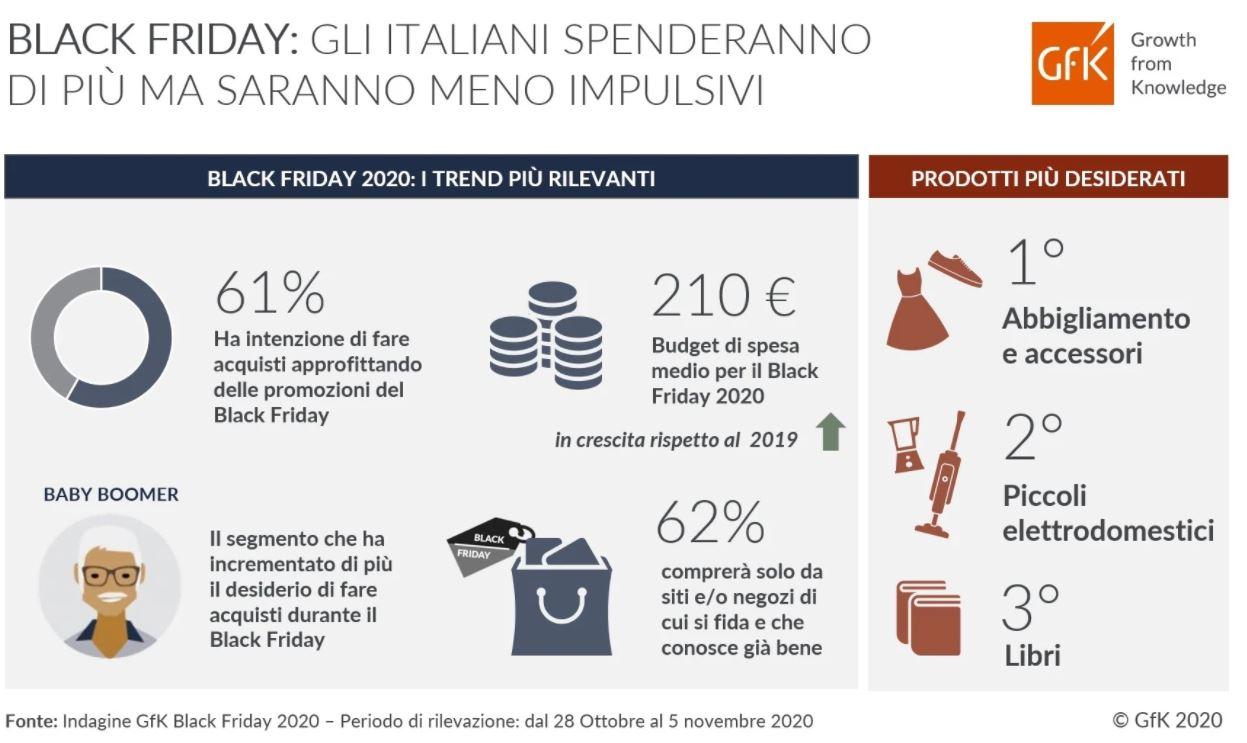 Black Friday 2020 gli italiani spenderanno in media 210 euro
