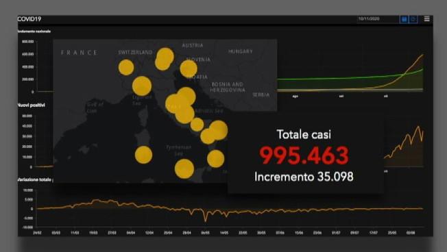 Coronavirus contagi totali in Italia vicini a 1 milione