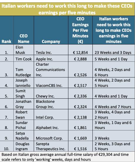 Elon Musk 5 minuti del suo lavoro sono pagati come sei mesi di un impiegato italiano