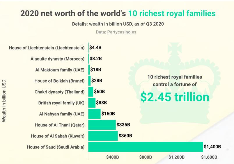 Famiglie reali le dieci piu ricche hanno patrimonio di 2.400 mld