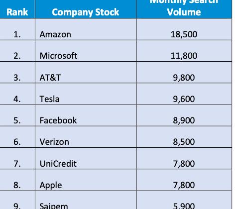 Italiani pazzi per lhi tech Usa Amazon il titolo piu desiderato