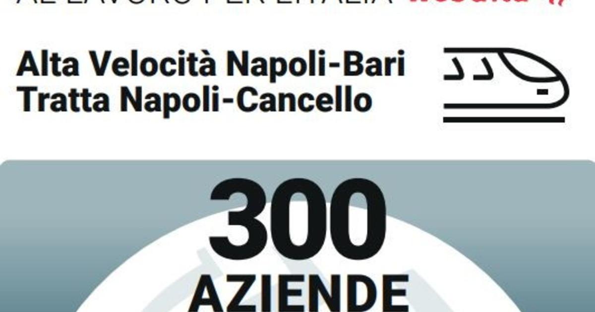 Napoli Bari 300 imprese portano lAlta Velocita ferroviaria al Sud