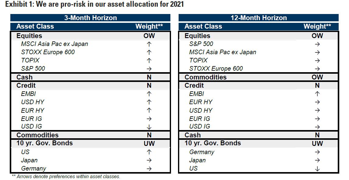 Previsioni 2021 Goldman Sachs e rialzista sullazionario globale
