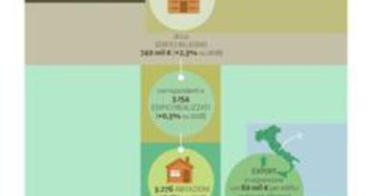 Case ed edifici in legno nel 2019 23 produzione e 20