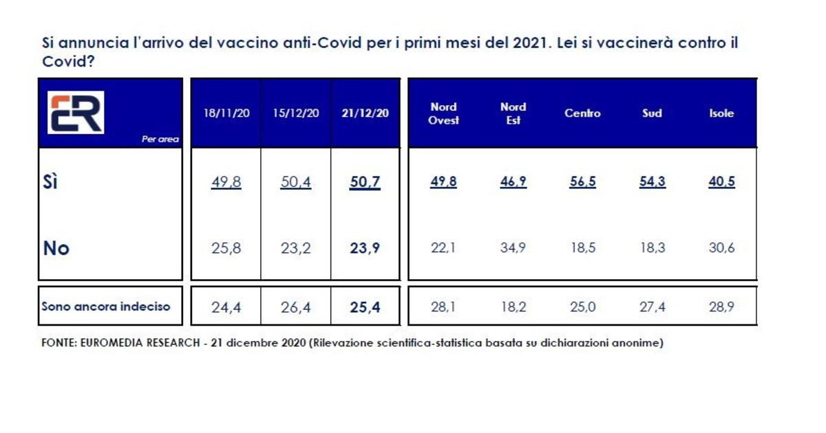 Sondaggio Euromedia per Italpress. 507 italiani dice si al vaccino